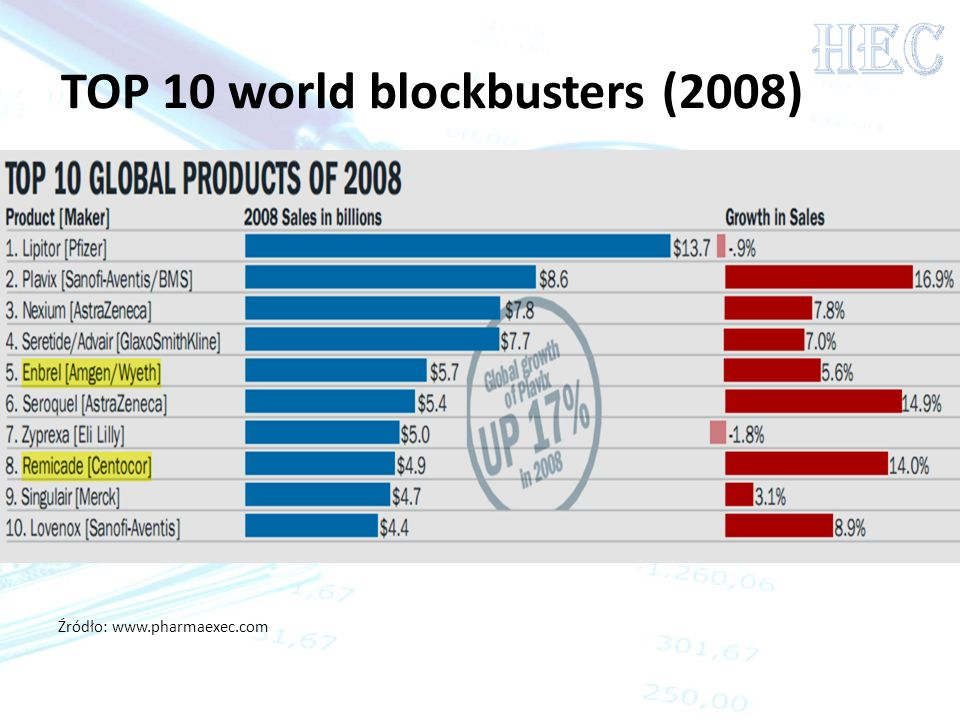 TOP 10 world blockbusters (2008)