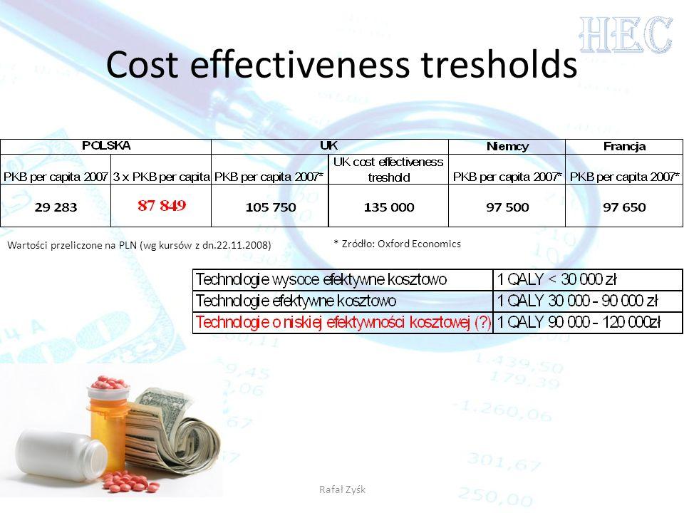 Cost effectiveness tresholds