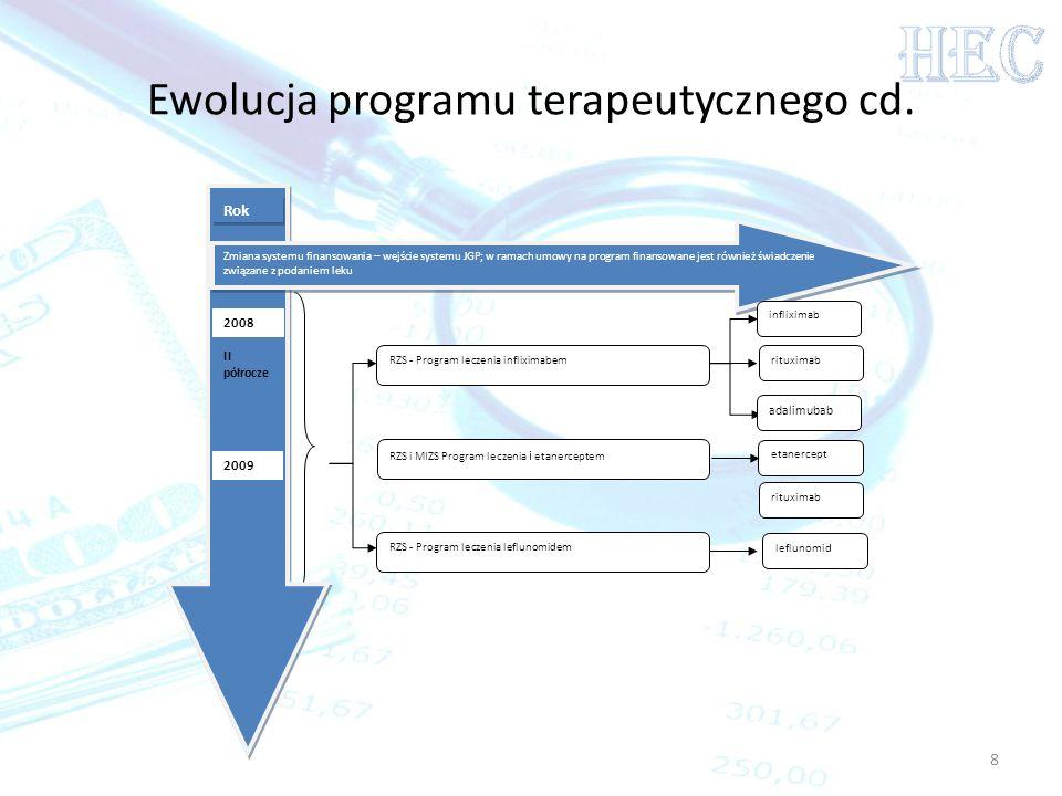 Ewolucja programu terapeutycznego cd.