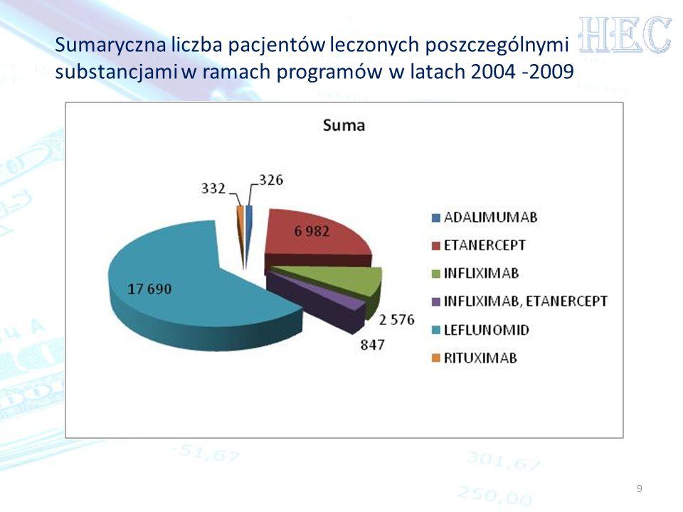 HECSumaryczna liczba pacjentów leczonych poszczególnymi substancjami w ramach programów w latach 2004 -2009.