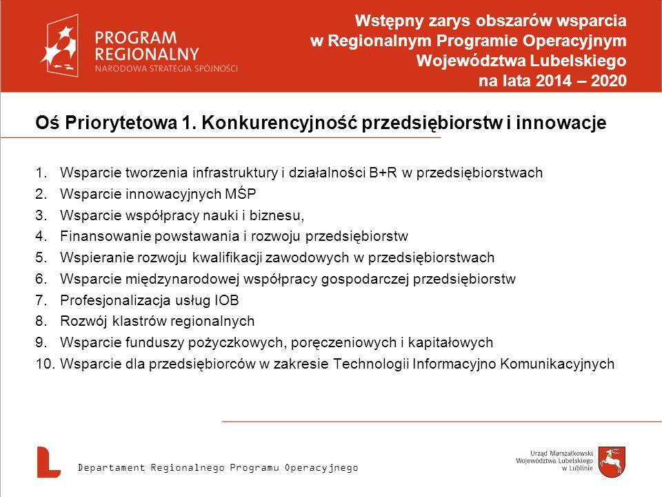 Oś Priorytetowa 1. Konkurencyjność przedsiębiorstw i innowacje