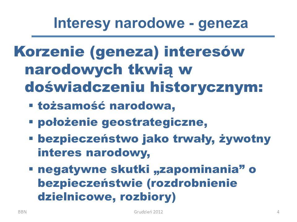 Interesy narodowe - geneza