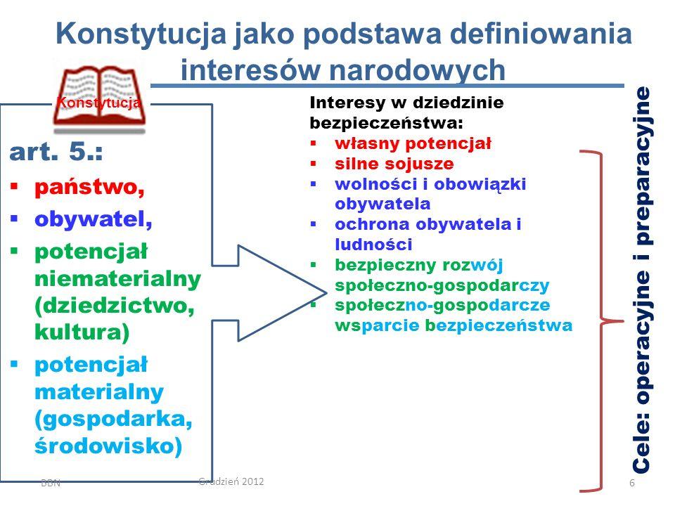 Konstytucja jako podstawa definiowania interesów narodowych