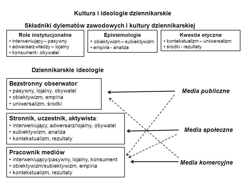 Kultura i ideologie dziennikarskie