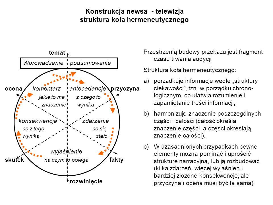 Konstrukcja newsa - telewizja struktura koła hermeneutycznego