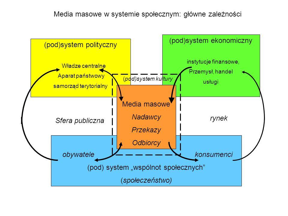 Media masowe w systemie społecznym: główne zależności