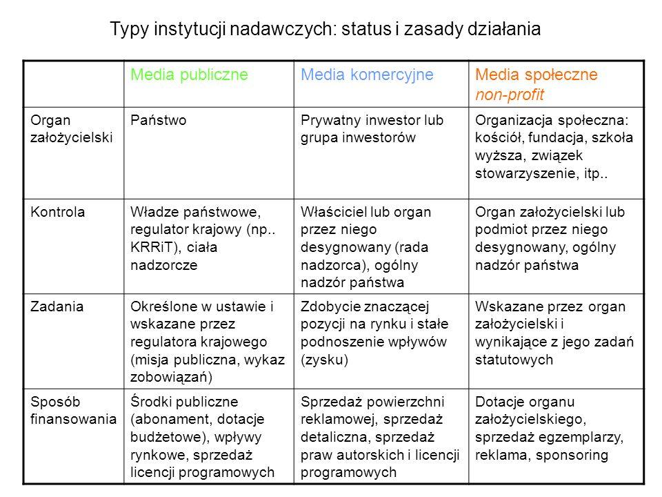 Typy instytucji nadawczych: status i zasady działania