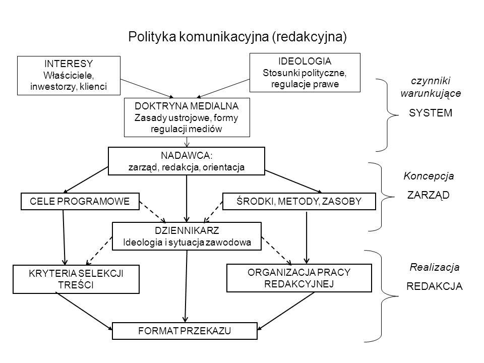 Polityka komunikacyjna (redakcyjna)