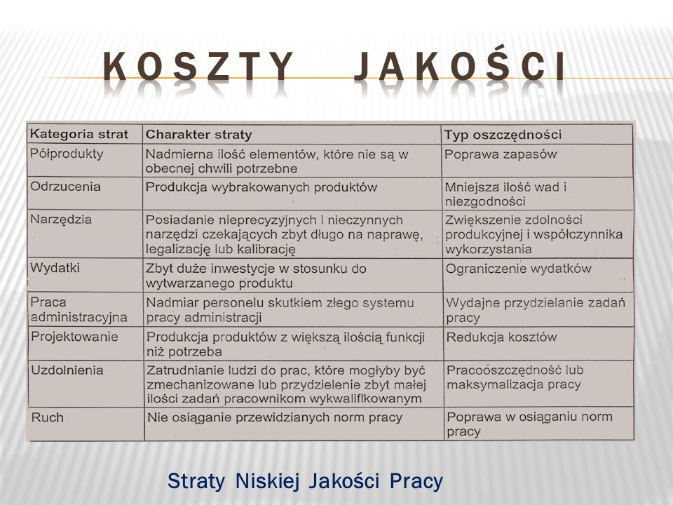K o s z t y j a k o ś c i Straty Niskiej Jakości Pracy