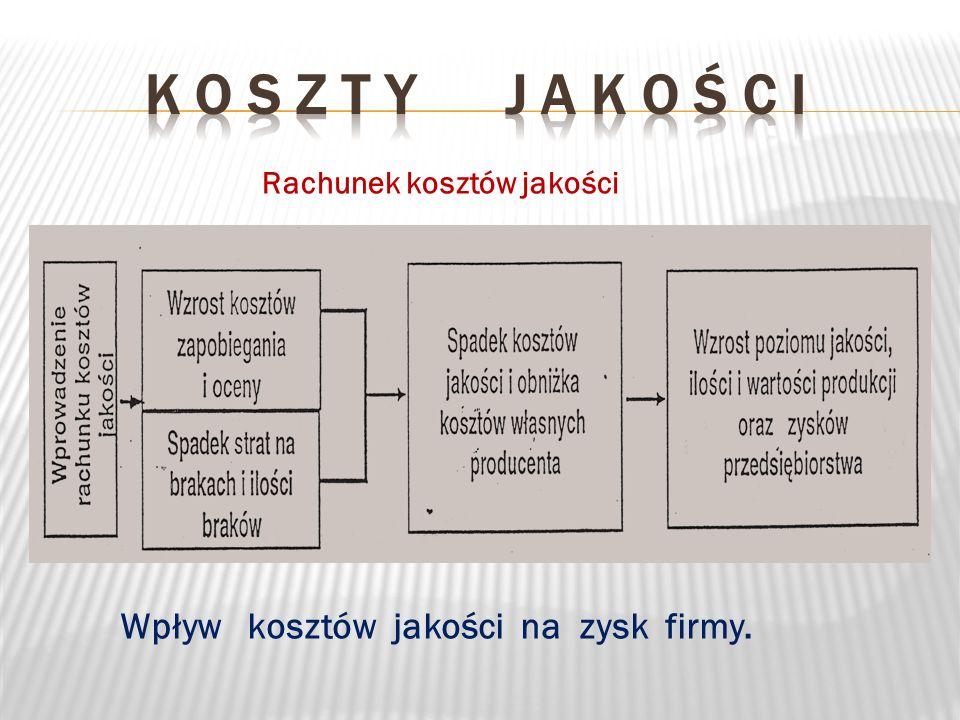 K o s z t y j a k o ś c i Wpływ kosztów jakości na zysk firmy.