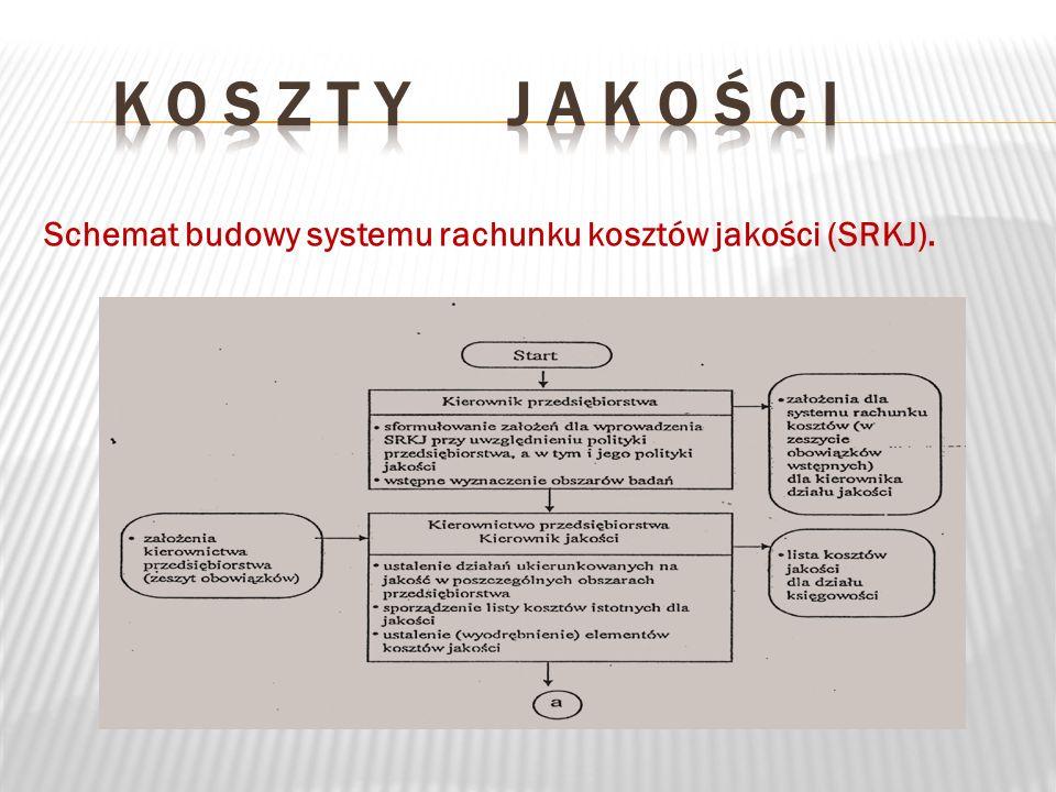 K o s z t y j a k o ś c i Schemat budowy systemu rachunku kosztów jakości (SRKJ).
