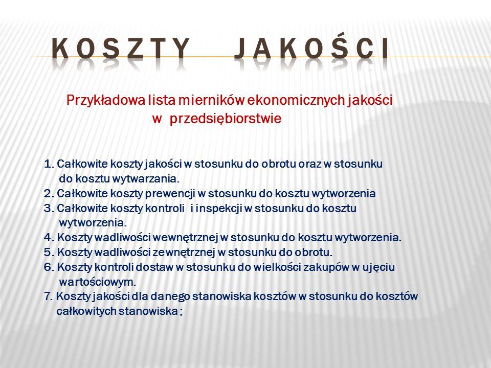 K o s z t y j a k o ś c i Przykładowa lista mierników ekonomicznych jakości. w przedsiębiorstwie.