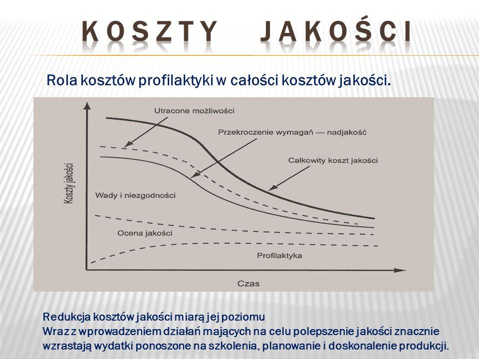 K o s z t y j a k o ś c i Rola kosztów profilaktyki w całości kosztów jakości. Redukcja kosztów jakości miarą jej poziomu.