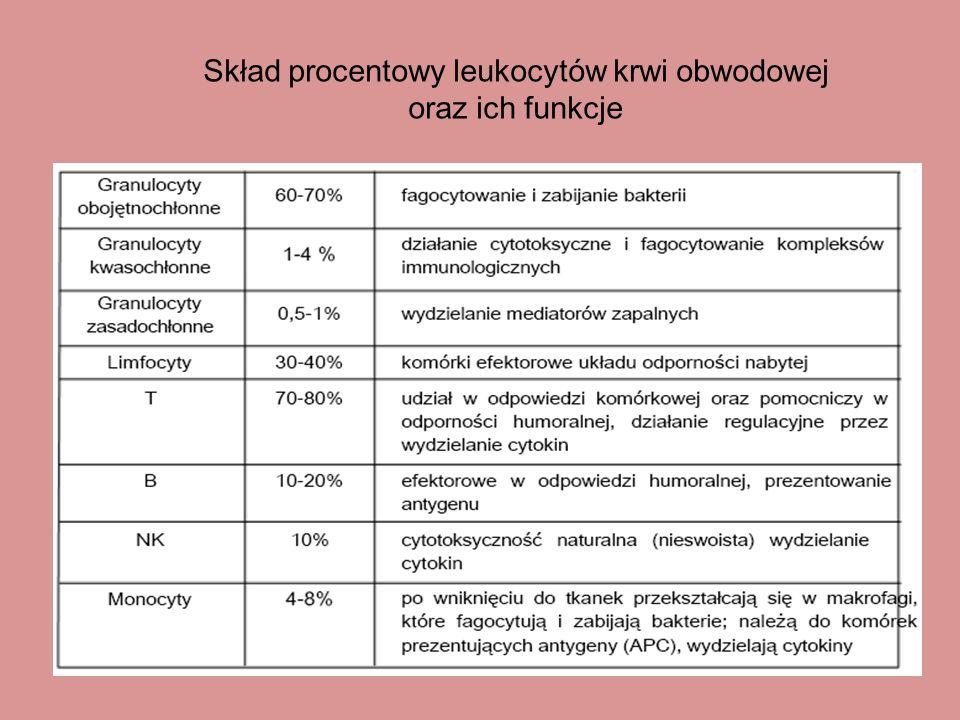 Skład procentowy leukocytów krwi obwodowej oraz ich funkcje