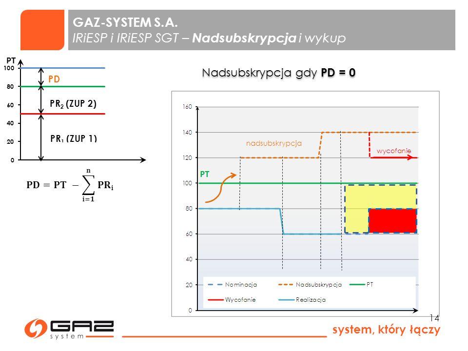 GAZ-SYSTEM S.A. IRiESP i IRiESP SGT – Nadsubskrypcja i wykup