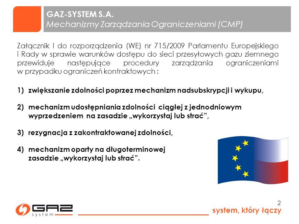 GAZ-SYSTEM S.A. Mechanizmy Zarządzania Ograniczeniami (CMP)