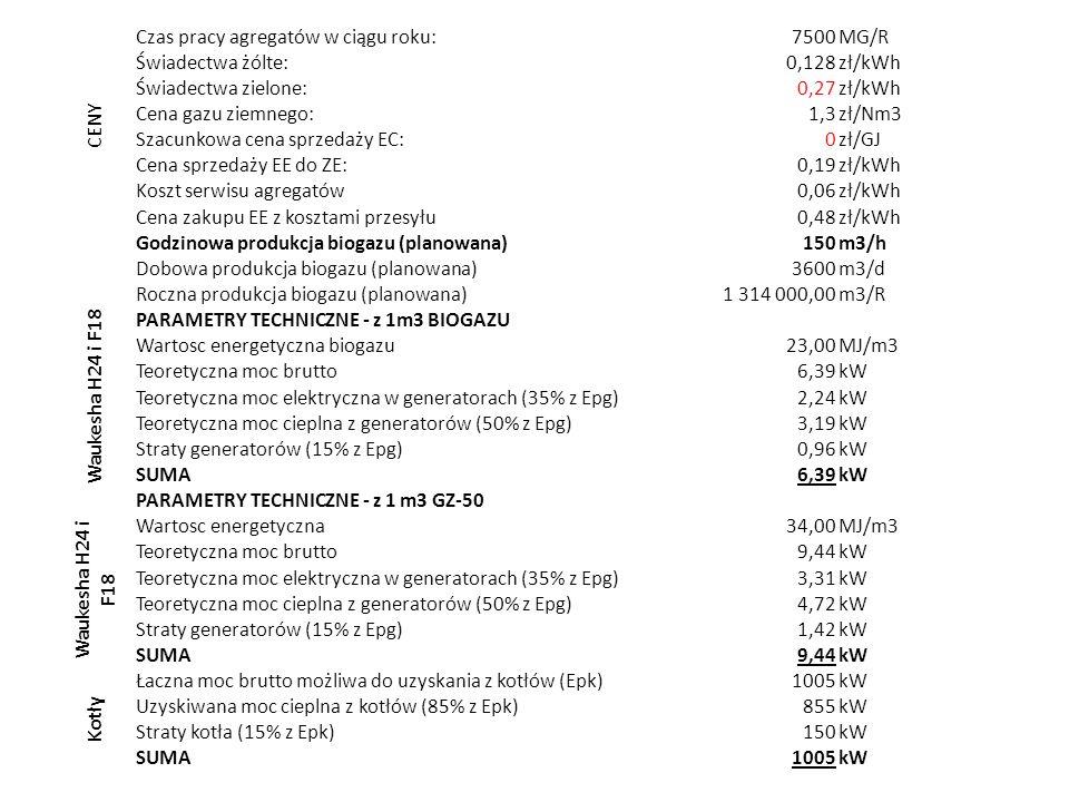 CENY Czas pracy agregatów w ciągu roku: 7500. MG/R. Świadectwa żólte: 0,128. zł/kWh. Świadectwa zielone:
