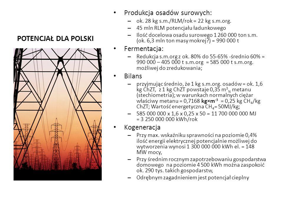 POTENCJAŁ DLA POLSKI Produkcja osadów surowych: Fermentacja: Bilans