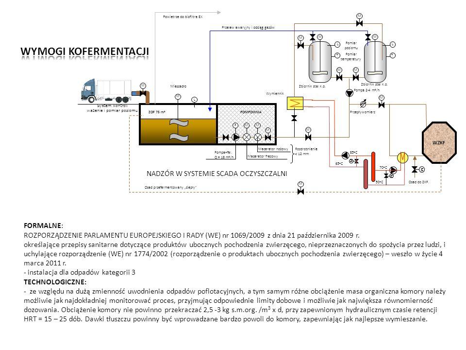 System kontroli ważenie i pomiar poziomu