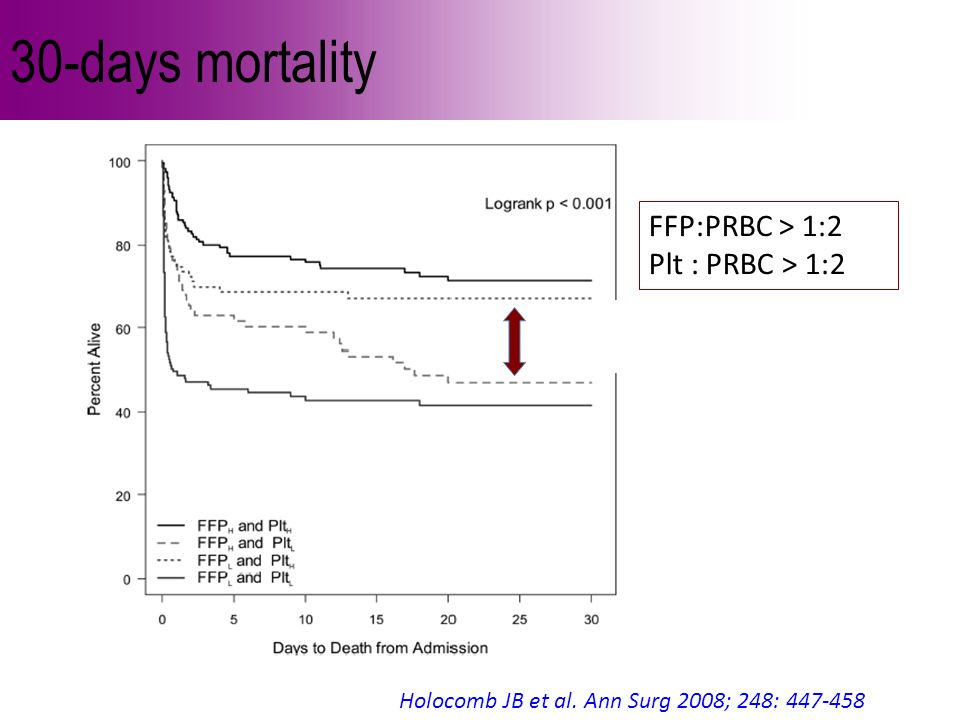 30-days mortality 73% vs 43% !!! FFP:PRBC > 1:2 Plt : PRBC > 1:2