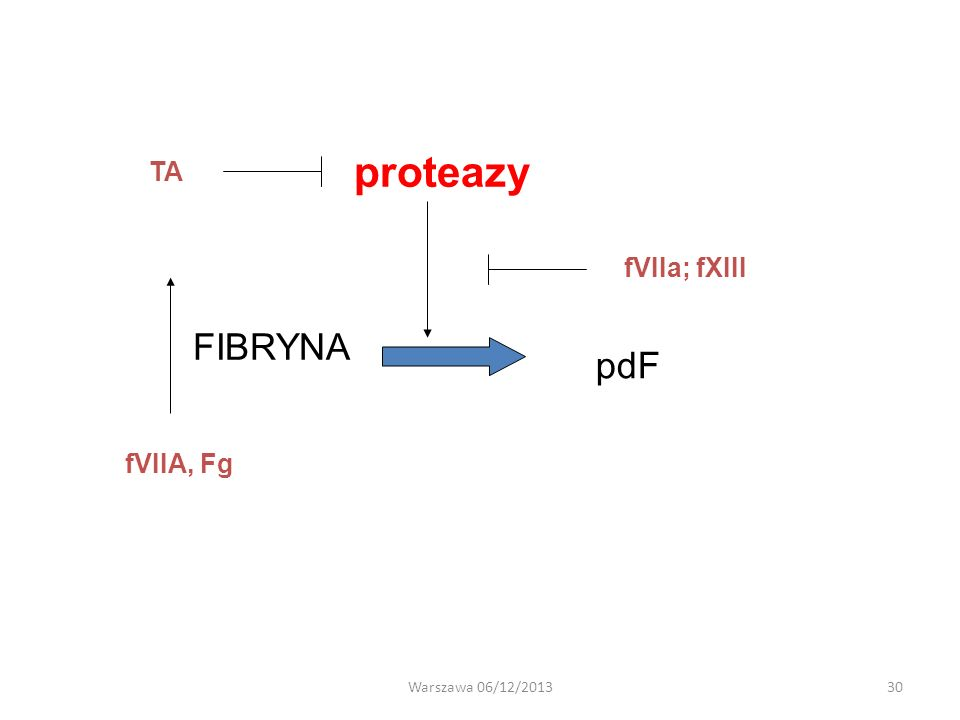 proteazy TA fVIIa; fXIII FIBRYNA pdF fVIIA, Fg Warszawa 06/12/2013