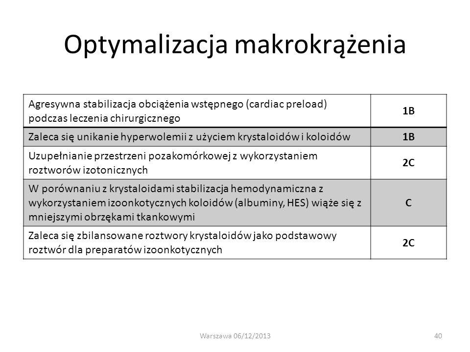 Optymalizacja makrokrążenia
