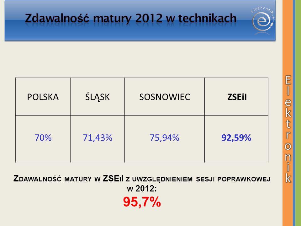 E l e k t r o n i k 95,7% Zdawalność matury 2012 w technikach POLSKA