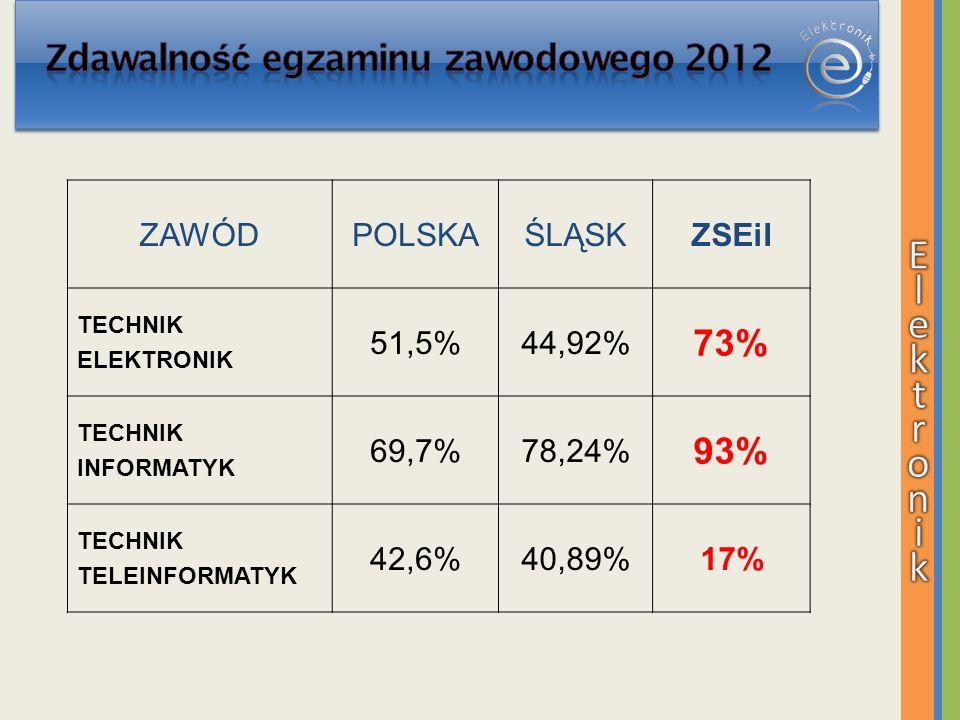 Zdawalność egzaminu zawodowego 2012