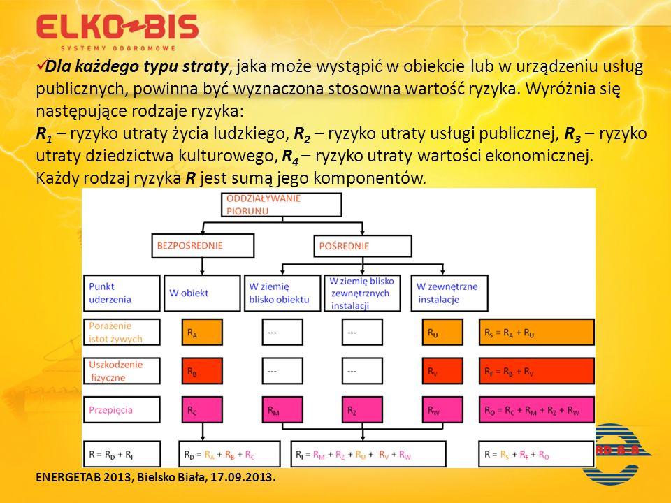Każdy rodzaj ryzyka R jest sumą jego komponentów.