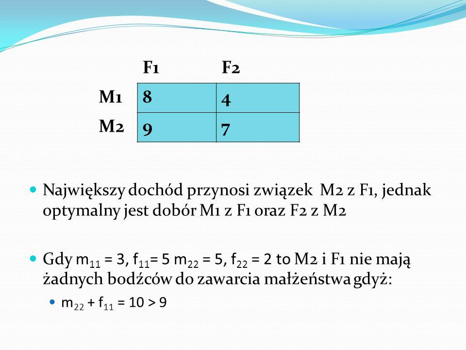 F1 F2. M1. 8. 4. M2. 9. 7. Największy dochód przynosi związek M2 z F1, jednak optymalny jest dobór M1 z F1 oraz F2 z M2.