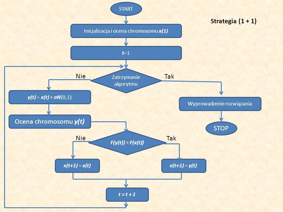 Strategia (1 + 1) Nie Tak Ocena chromosomu y(t) STOP Nie Tak START