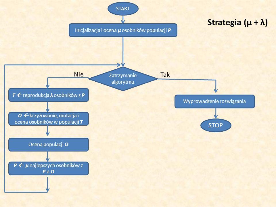 Strategia (μ + λ) Nie Tak STOP START