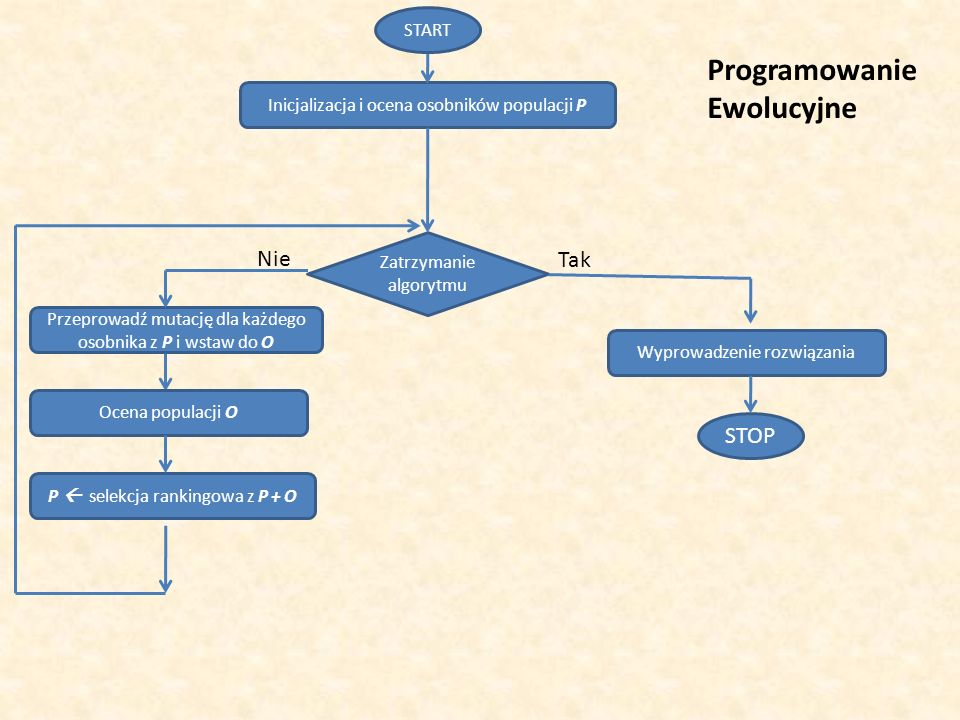 Programowanie Ewolucyjne