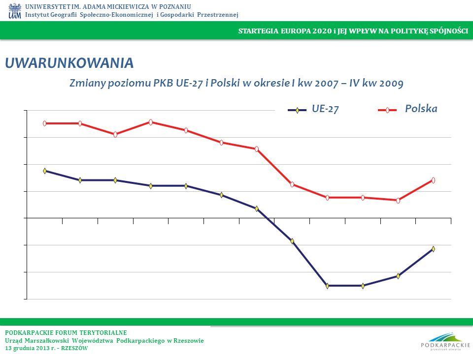Zmiany poziomu PKB UE-27 i Polski w okresie I kw 2007 – IV kw 2009