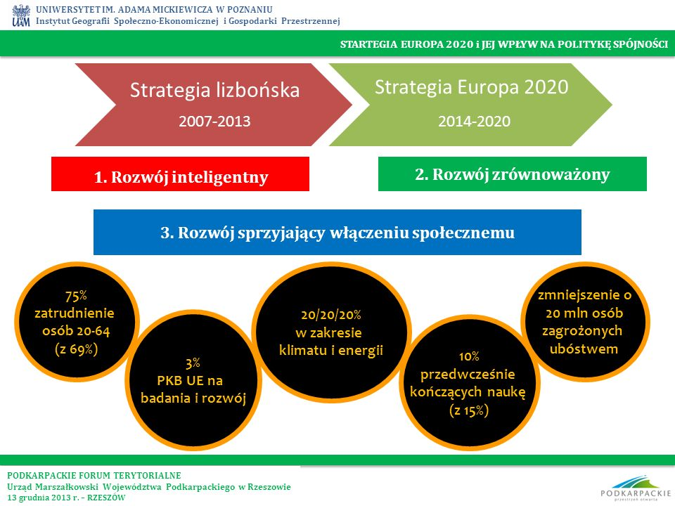 Strategia lizbońska Strategia Europa 2020 2014-2020 2007-2013