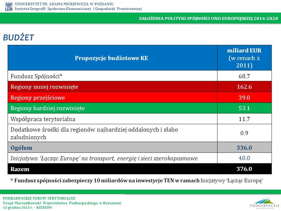 Propozycje budżetowe KE