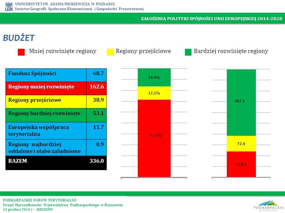 BUDŻET Mniej rozwinięte regiony Regiony przejściowe
