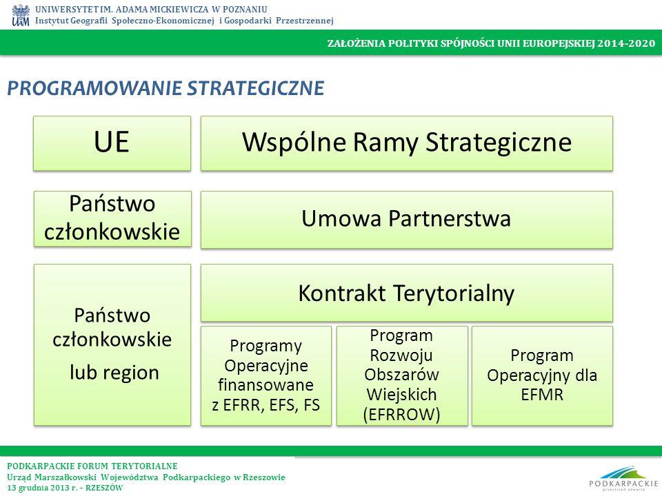 UE Wspólne Ramy Strategiczne Państwo członkowskie Umowa Partnerstwa