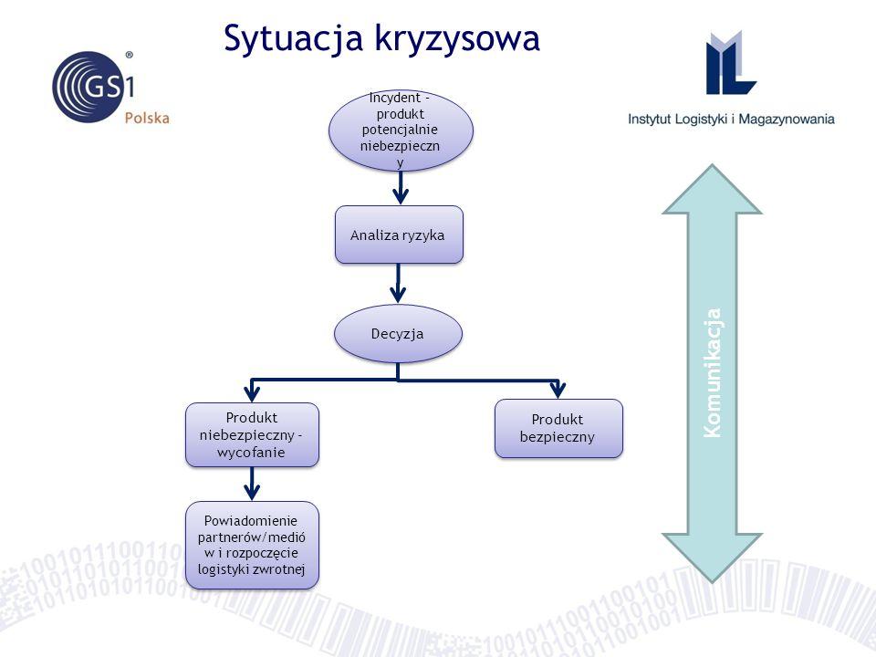 Sytuacja kryzysowa Komunikacja System GS1 Analiza ryzyka Decyzja