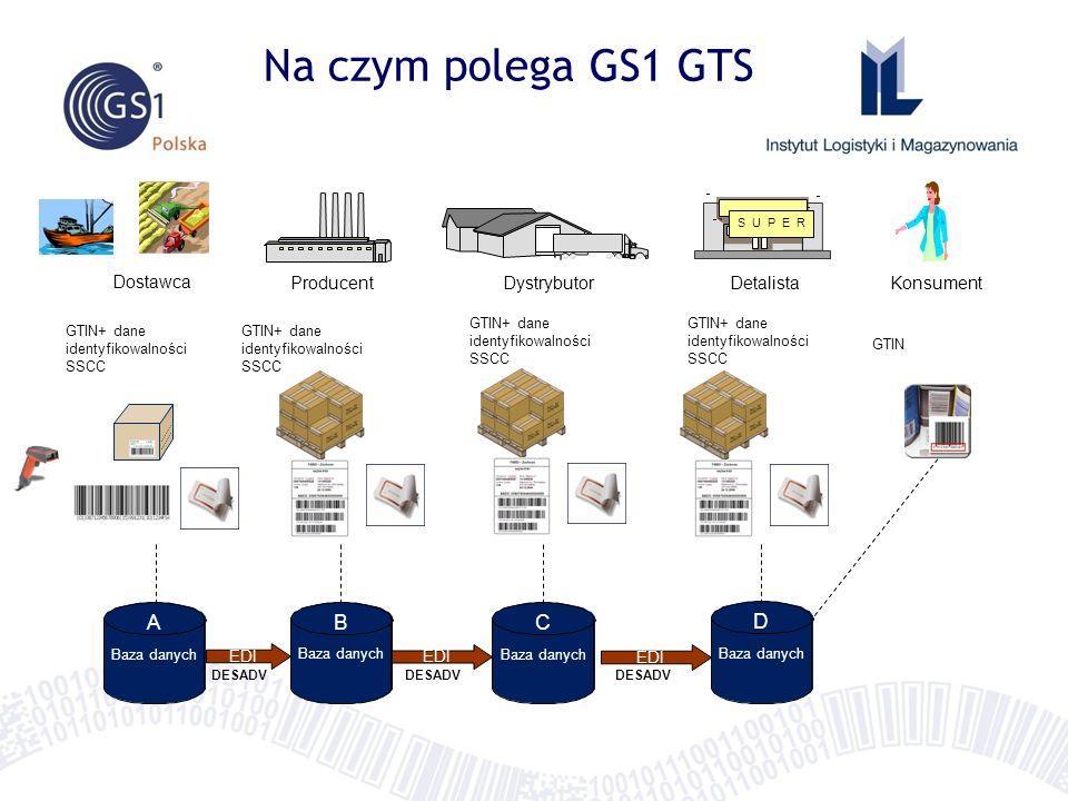 Na czym polega GS1 GTS A B B C D Dostawca Producent Dystrybutor