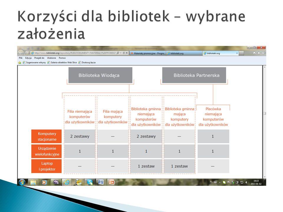 Korzyści dla bibliotek – wybrane założenia