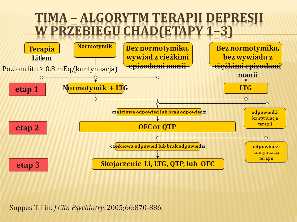 TIMA – algorytm terapii depresji w przebiegu ChAD(etapy 1–3)