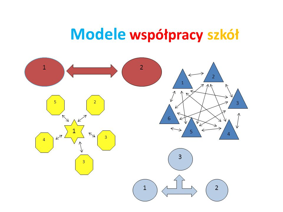 Modele współpracy szkół