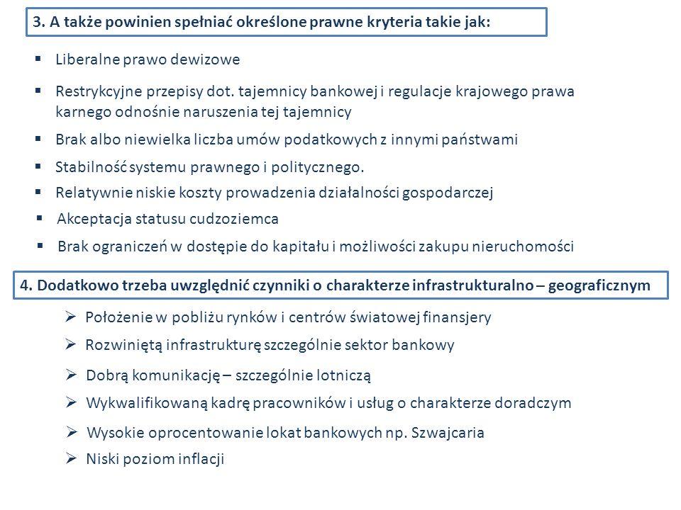 3. A także powinien spełniać określone prawne kryteria takie jak: