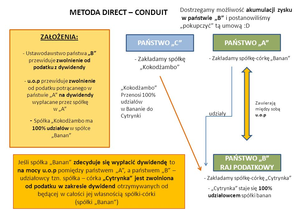 METODA DIRECT – CONDUIT
