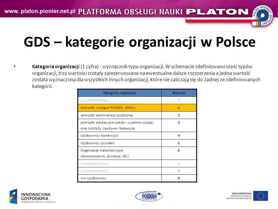 GDS – kategorie organizacji w Polsce