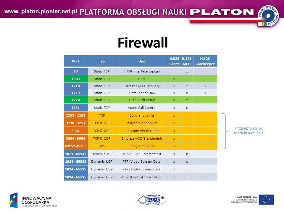 Firewall Port Typ Opis H.323 Client H.323 MCU H.323 Gatekeeper 80