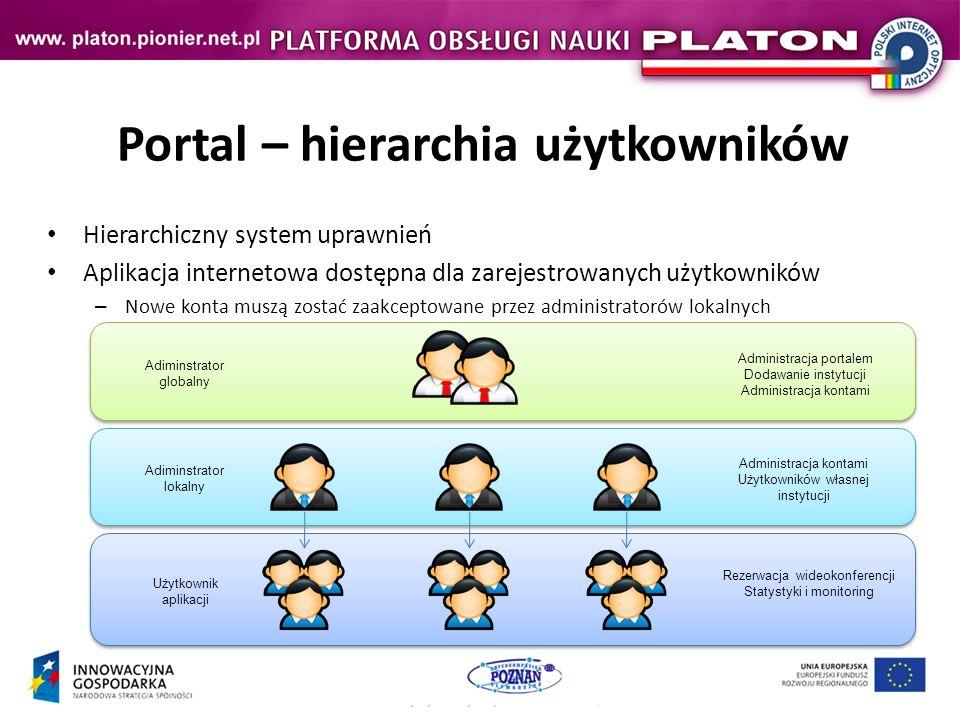 Portal – hierarchia użytkowników