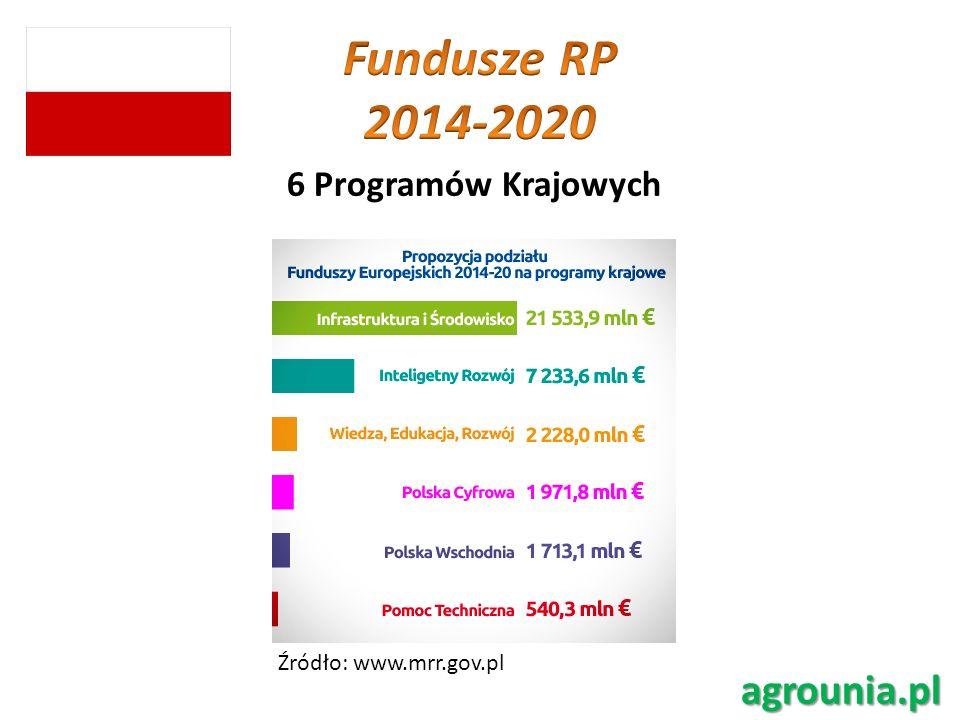 Fundusze RP 2014-2020 agrounia.pl 6 Programów Krajowych
