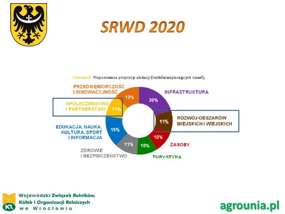 SRWD 2020 Makrosfery agrounia.pl